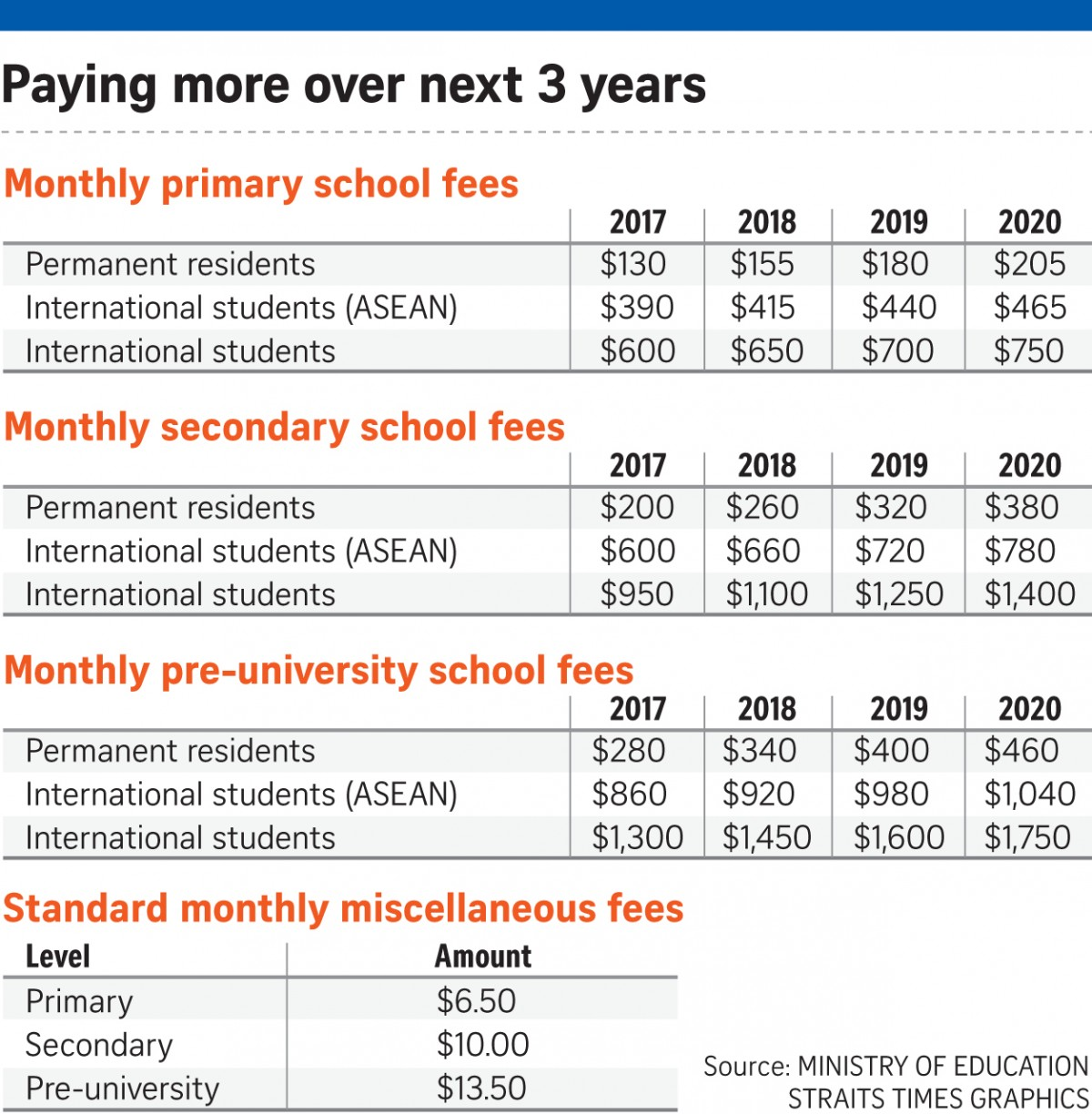 171018 Paying more over next 3 years, School fee hike for PRs an
